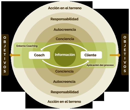 coaching ejecutivo Pozuelo